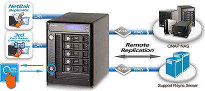 QNAP 5-Terabyte (5000GB) Turbo NAS TS-509 Pro 5-Bay High Performance RAID  0/1/5/JBOD RAID Network Attached Storage Server with iSCSI - powered by