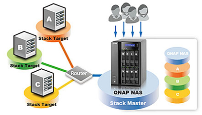 QNAP 8 Terabyte (8TB) Turbo NAS TS-809 Pro 8-Bay High Performance RAID  0/1/5/6/JBOD Network Attached Storage Server with iSCSI for Business -  Powered